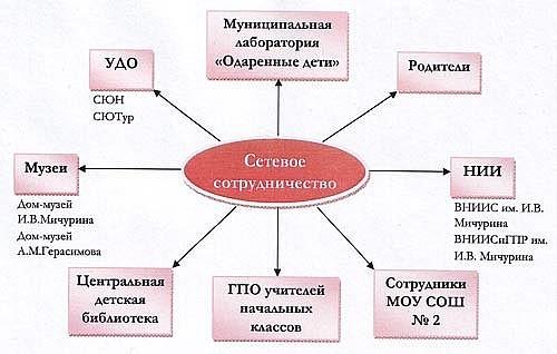 Модель сетевого взаимодействия